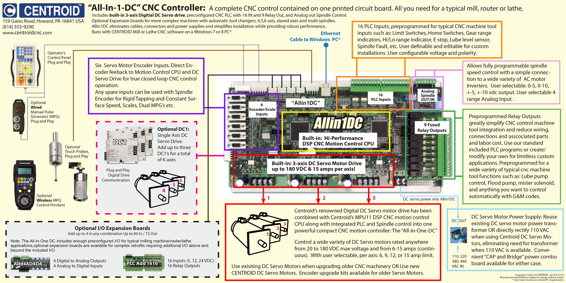 Centroid Cnc Controller Technology For Ac And Dc Servo Motor Based Block Diagram Of Rc Contents Drives Built Into The Allin1dc