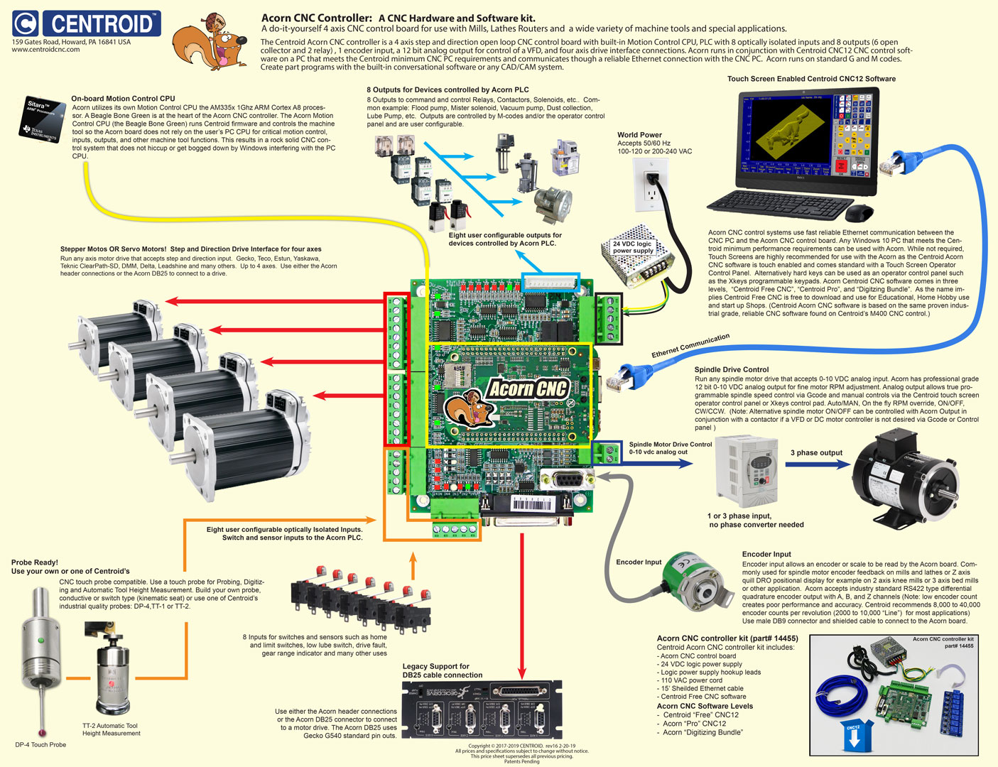 Acorn Cnc Controller Step And Direction 4 Axis Control Board 220 110 3ph Panel Wiring Diagram Overview