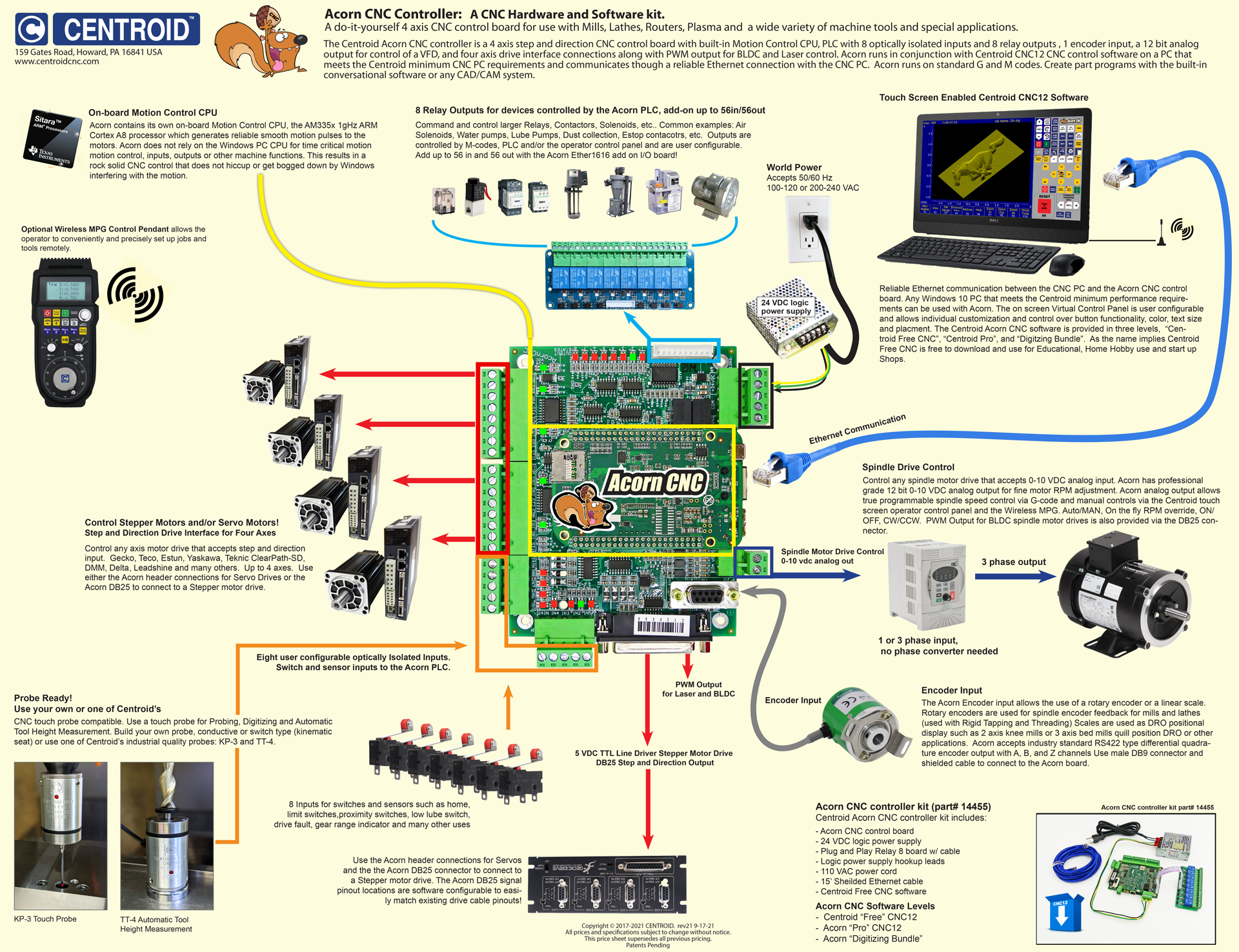 Usb Cnc Controller Schematic on cnc parallel port controller schematic, usb keyboard schematic, usb power supply schematic,