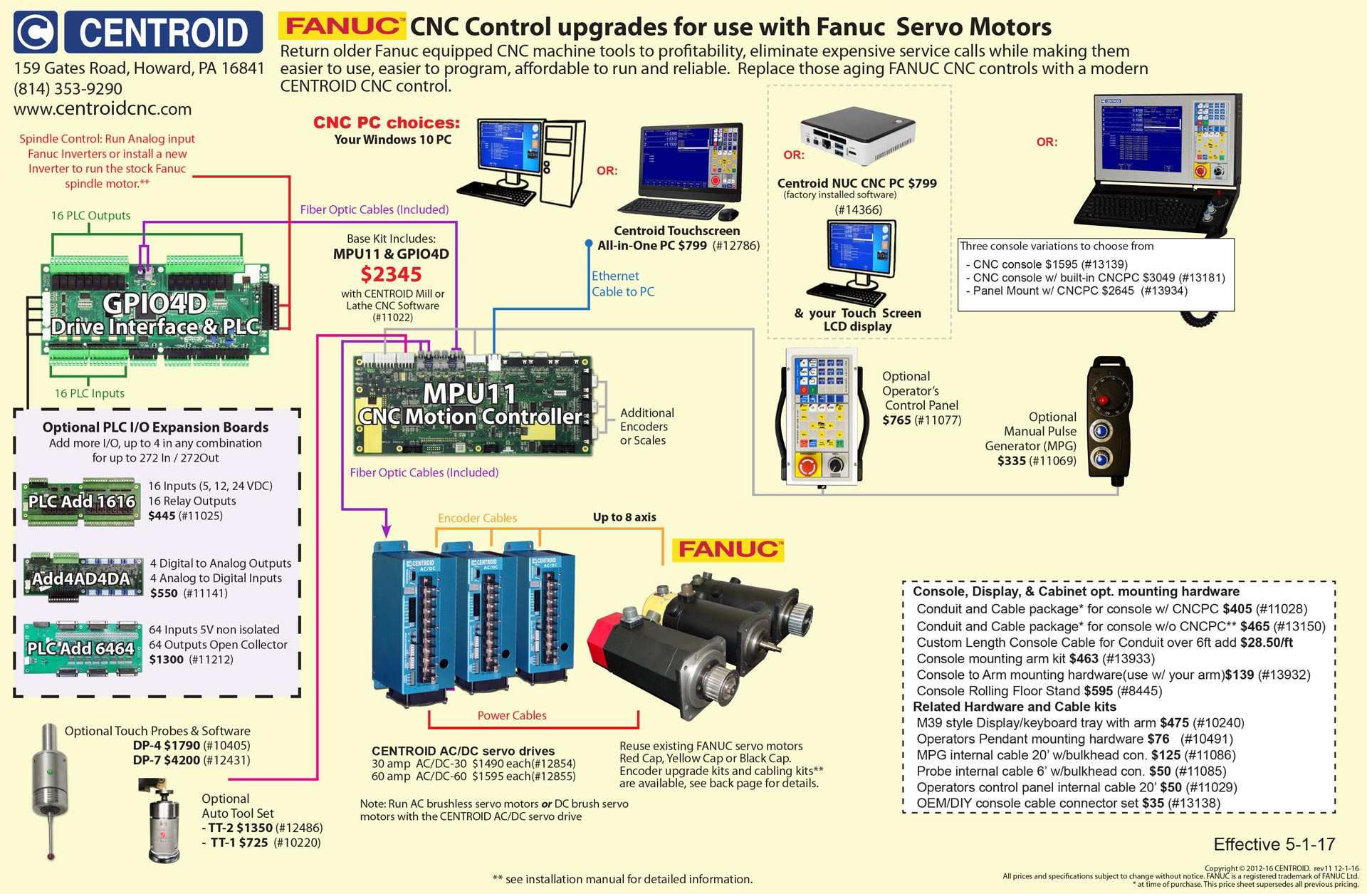 CENTROID CNC controller technology for AC and DC servo motor ... on