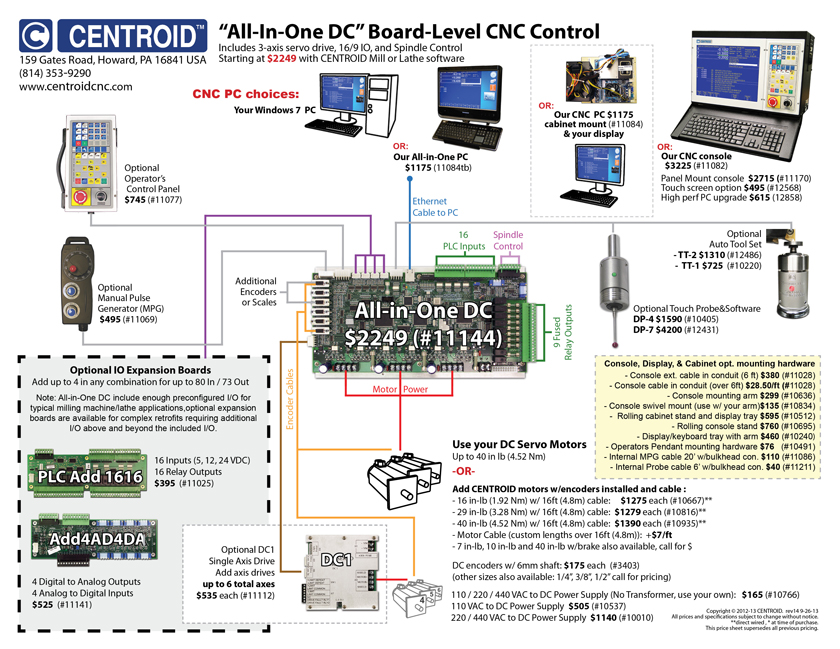 CENTROID CNC CONTROL visual price sheet