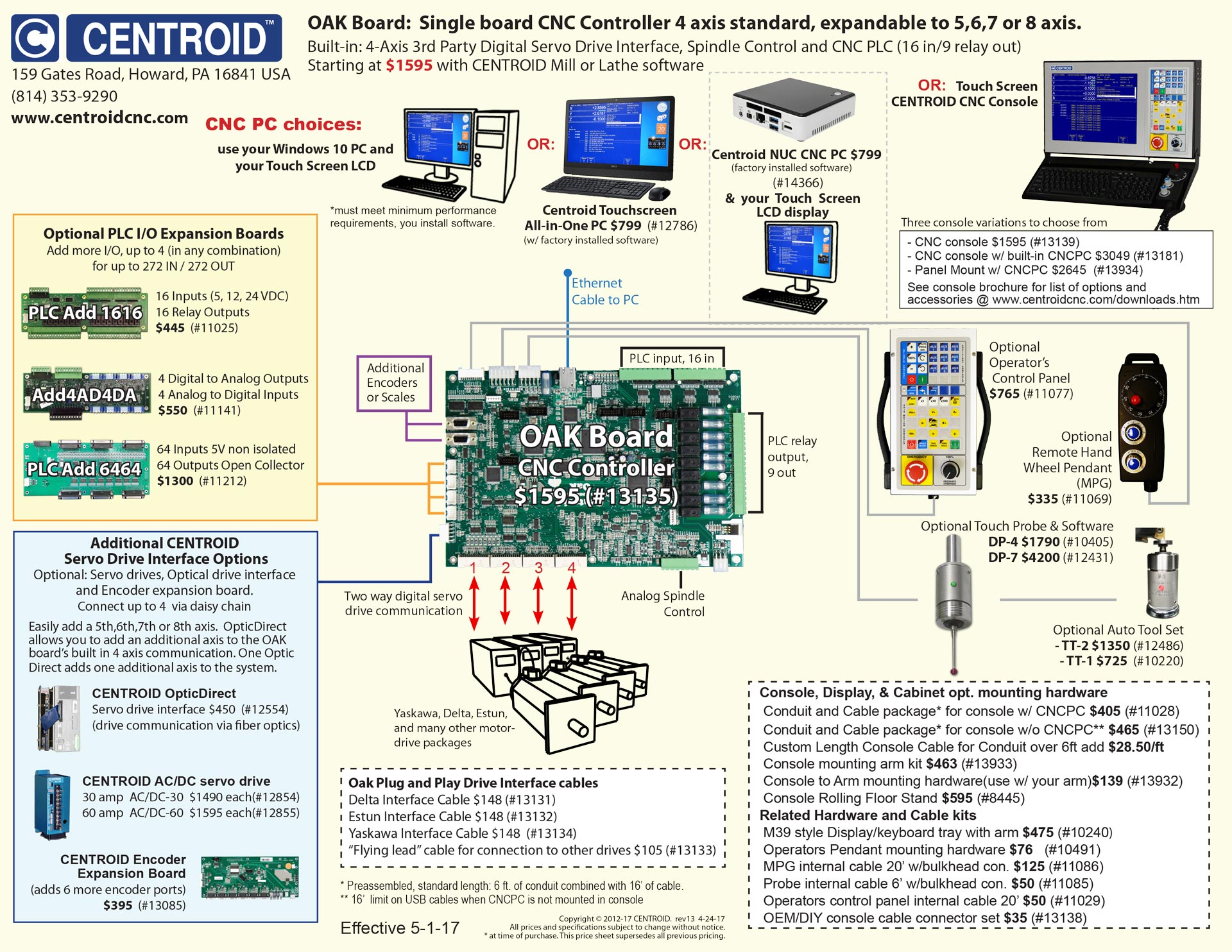 Cnc Servo Motor Wiring Diagram Trusted Diagrams Controller Centroid Oak For Mills Lathes And Routers Ac
